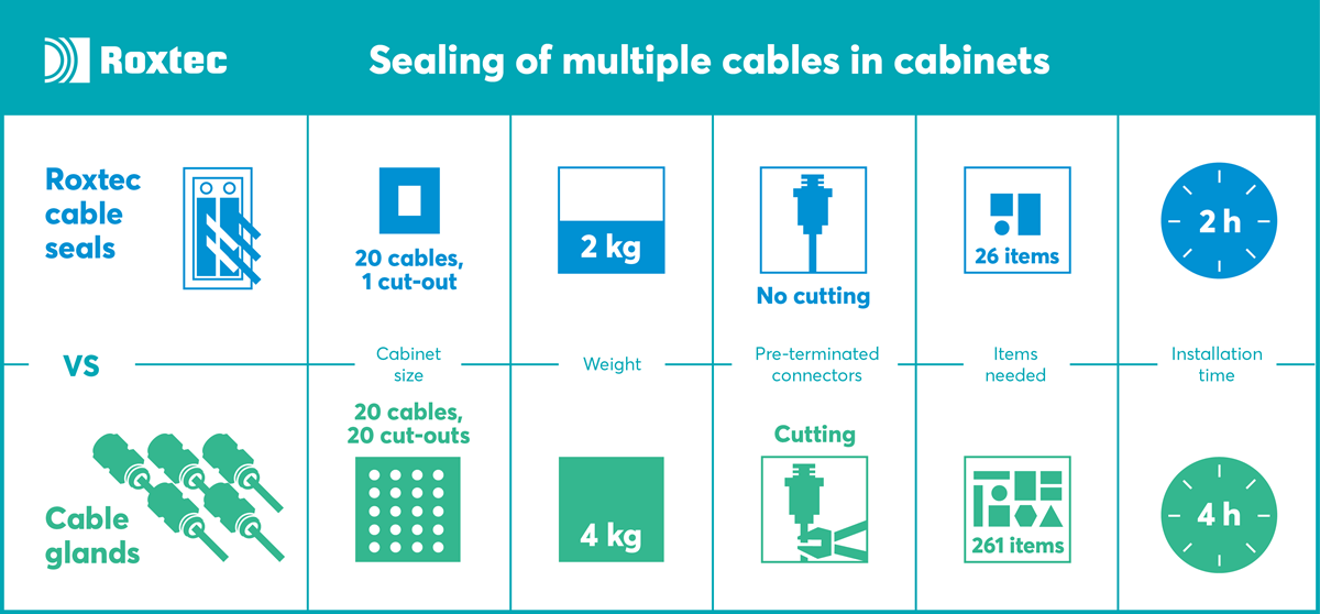 Cable seals vs. Cable glands